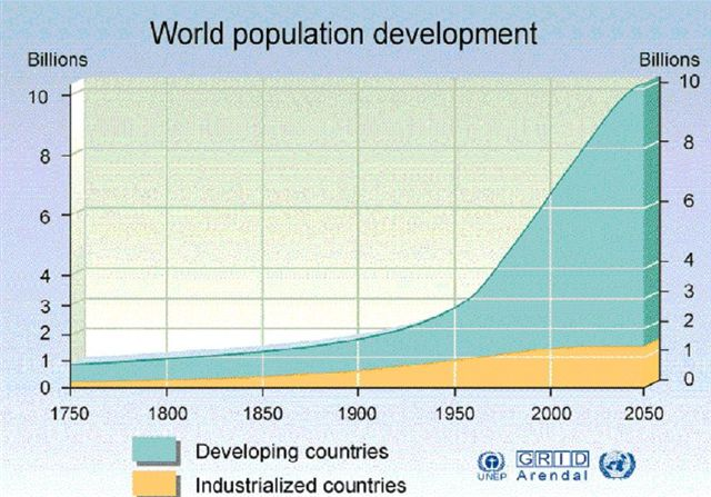world-population-chartlol