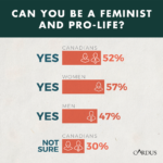 Almost six in ten Canadian women believe you can be feminist and pro-life